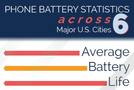 Survey Report: Cell Phone Battery Statistics 2015-2018